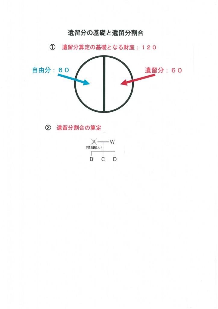 遺留分の基礎と遺留分割合
